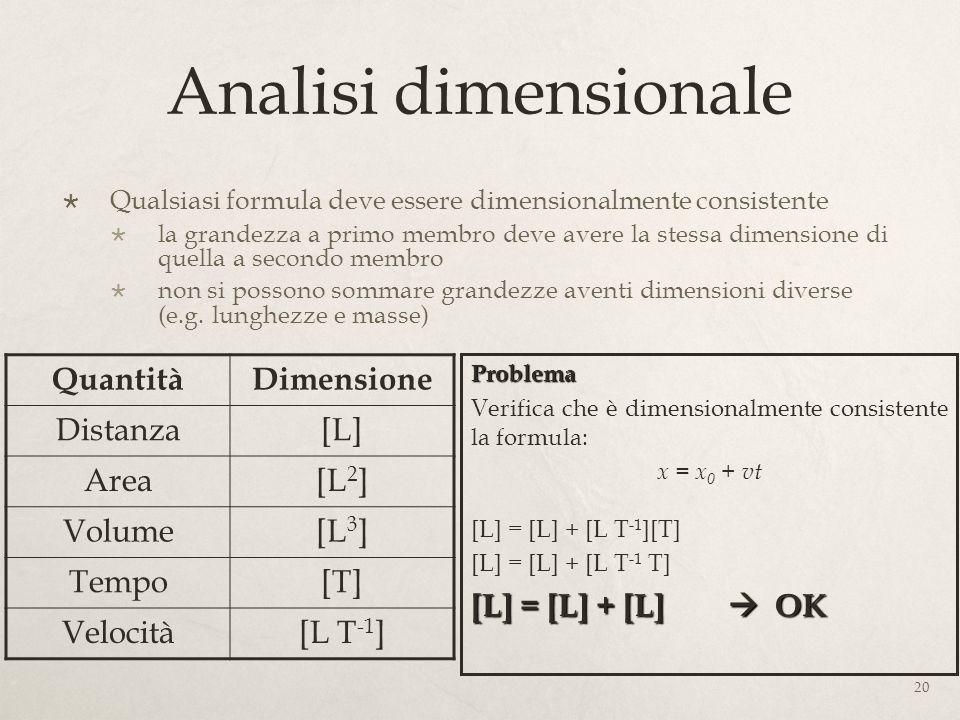 Analisi dimensionale Quantità Dimensione Distanza [L] Area [L2] Volume